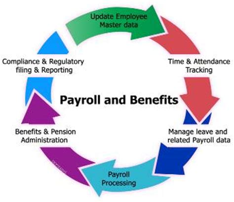 Payroll Service Run - Wells Fargo Works for Small Business